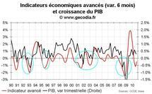 Croissance du PIB de la France au T3 2010 : revue à la baisse