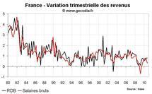 Taux d'épargne des ménages en France au T3 2010 : nouvelle hausse