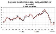 Crédit et monnaie en zone euro novembre 2010 : la masse monétaire M3 rebondit