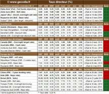 Taux Banques Centrales : les taux directeurs en décembre 2010