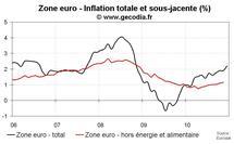 Inflation flash zone euro en décembre 2010 : nette hausse
