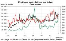 Commo Hedge Fund Watch : spéculateurs sur l'or, le pétrole et le blé (4 janvier 2011)