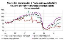 Nouvelles commandes industrielles en zone euro octobre 2010 : rebond