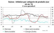 Inflation en Suisse décembre 2010 : remontée y compris pour l'inflation sous-jacente