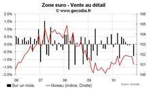 Vente au détail zone euro novembre 2010 : encore une mauvaise surprise