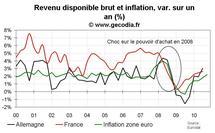 Poussée des prix des matières premières : une menace inflationniste réelle mais encore limitée