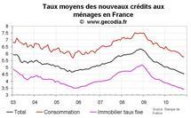 Nouveaux crédits immobiliers en France novembre 2010 : les taux au plus bas