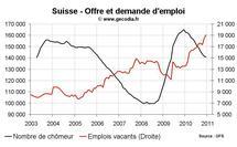 Taux de chômage Suisse décembre 2010 : nouvelle baisse du nombre de chômeurs