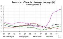 Taux de chômage zone euro novembre 2010 : toujours stabilisé