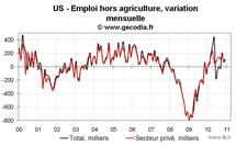 Emploi et taux de chômage USA décembre 2010 : un bon rapport emploi
