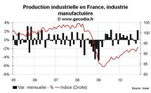 Production industrielle en France novembre 2010 : après la grève, le rebond
