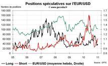 Forex Hedge Fund Watch : spéculateurs sur le marché des changes (10 janvier 2011)