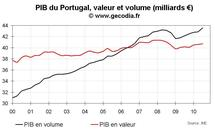 Crise de la dette en zone euro : le domino portugais vacille