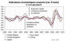 Indicateurs avancés OCDE novembre 2010 : des perspectives plus favorables