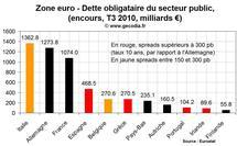 Crise de la dette en zone euro : la contamination touche 2 600 milliards € d'obligations