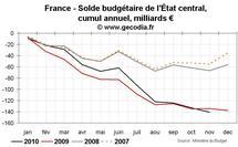 Déficit public et dette publique en France novembre 2010 : incontrôlables ?