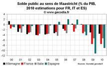 Allemagne 2010 : Un taux de croissance conséquent et un déficit public faible