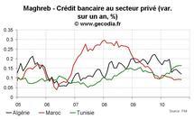 Conjoncture économique au Maghreb : inflation, croissance et crédit