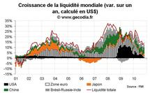 Liquidité mondiale octobre 2010 : les pays émergents boostent la liquidité mondiale