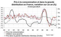 Inflation en France décembre 2010 : poussée liée aux matières premières