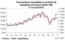 Transactions immobilières France décembre 2010 : belle année pour l'immobilier