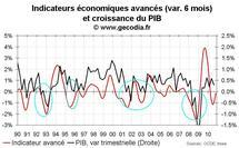 Indicateur avancé pour la France novembre 2010 : accélération en vue à partir du printemps