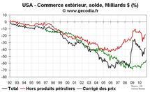 Commerce extérieur États-Unis USA novembre 2010 : déficit commercial en repli