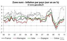 Inflation zone euro décembre 2010 : pas de changement pour l'inflation sous-jacente