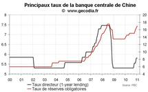 Banque centrale de Chine : nouvelle hausse du taux de réserve