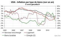Inflation aux USA décembre 2010 : les prix sous-jacents sont stables mais l'énergie flambe