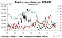 Forex Hedge Fund Watch : spéculateurs sur le marché des changes (17 janvier 2011)