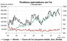 Commo Hedge Fund Watch : spéculateurs sur l'or, le pétrole et le blé (17 janvier 2011)