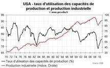 Production industrielle aux USA décembre 2010 : une fin d'année correcte