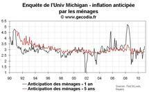 Quantitative easing et inflation : les anticipations d'inflation se relèvent légèrement aux USA en janvier 2010