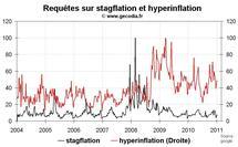 Déflation ou inflation : quelle popularité pour ces thèmes ?