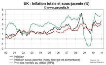 Inflation au Royaume-Uni décembre 2010 : presque 4 % avant même la hausse de la TVA
