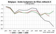 Déficit public et dette publique en Belgique : une situation stabilisée