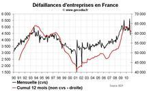 Créations d'entreprise France 2010 : stable en dehors des auto-entreprises