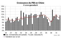 Croissance du PIB en Chine au T4 2010 : nouvelle accélération