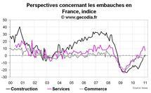 Climat des affaires France janvier 2011 : l'année commence bien