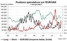 Forex Hedge Fund Watch : spéculateurs sur le marché des changes (24 janvier 2011)