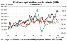 Commo Hedge Fund Watch : spéculateurs sur l'or, le pétrole et le blé (24 janvier 2011)