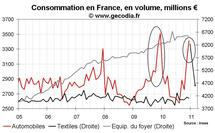 Consommation des ménages France décembre 2010 : les voitures au détriment du reste