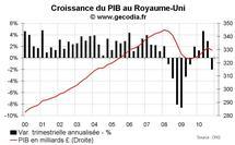 Croissance du PIB Royaume-Uni T4 2010 : grosse déception liée à la vague de froid