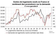 Enquête promoteurs immobiliers France janvier 2011 : optimisme persistant