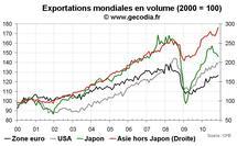 Commerce mondial novembre 2010 : forte reprise en Asie émergente