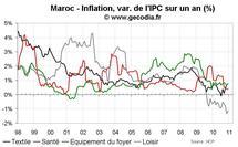 Taux d'inflation au Maroc décembre 2010 : les prix alimentaires en nette hausse