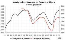 Nombre de chômeurs en France en décembre 2010 : forte poussée en fin d'année