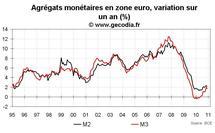 Crédit et monnaie en zone euro décembre 2010 : M3 reste faible