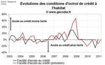 Distribution du crédit immobilier T4 2010 : les banques n'assouplissent plus les conditions